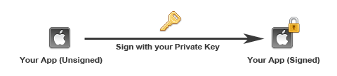 private-key