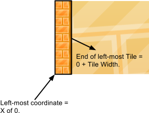 restrict-movement-behavior-tile-coordinates-explanation